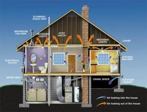 Системы вентиляции загородного дома