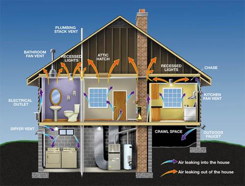 Системы вентиляции загородного